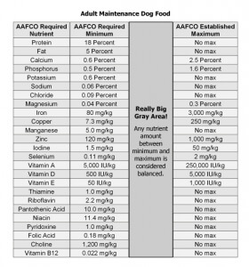 table showing AAFCO dog feeding guidelines